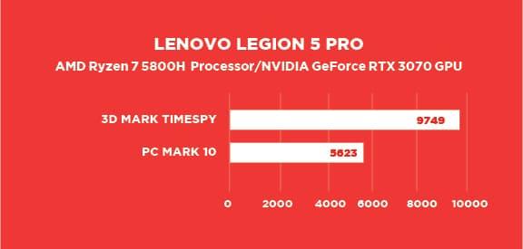 Laptop Lenovo Legion 5 pro benchmark