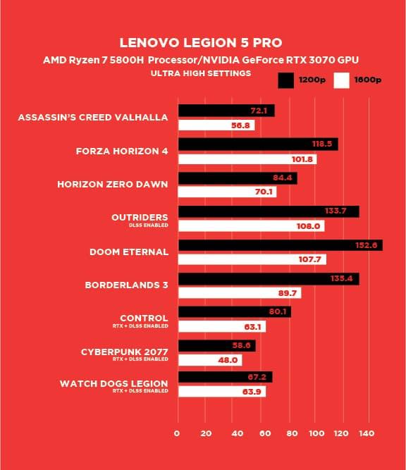 Laptop Lenovo Legion 5 pro frame rates